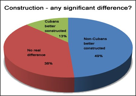 Cigars Construction Poll Results