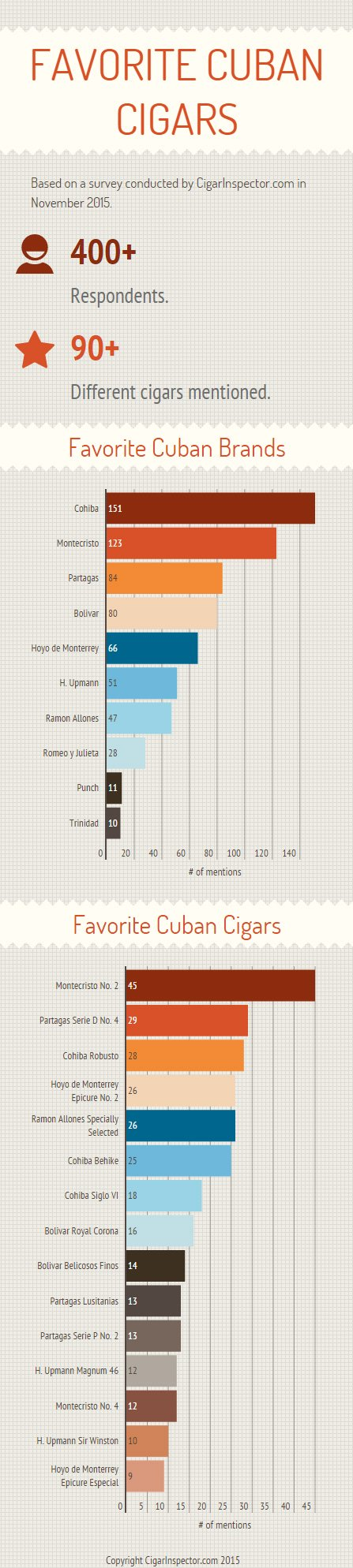 Favorite Cuban Cigars Inforgraphic