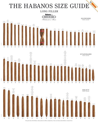 graphic regarding Cigar Ring Gauge Chart Printable called Cuban Cigar Dimensions Chart (and poster)